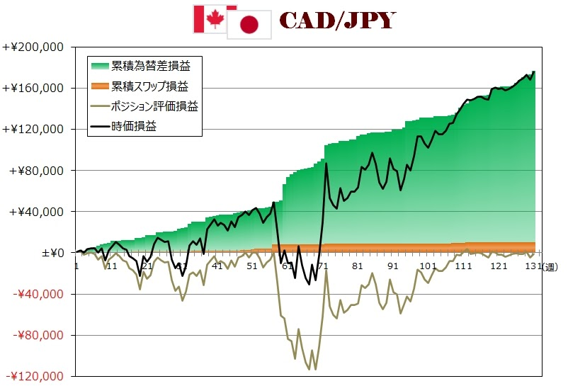 ココのトラリピCAD/JPY週次グラフ