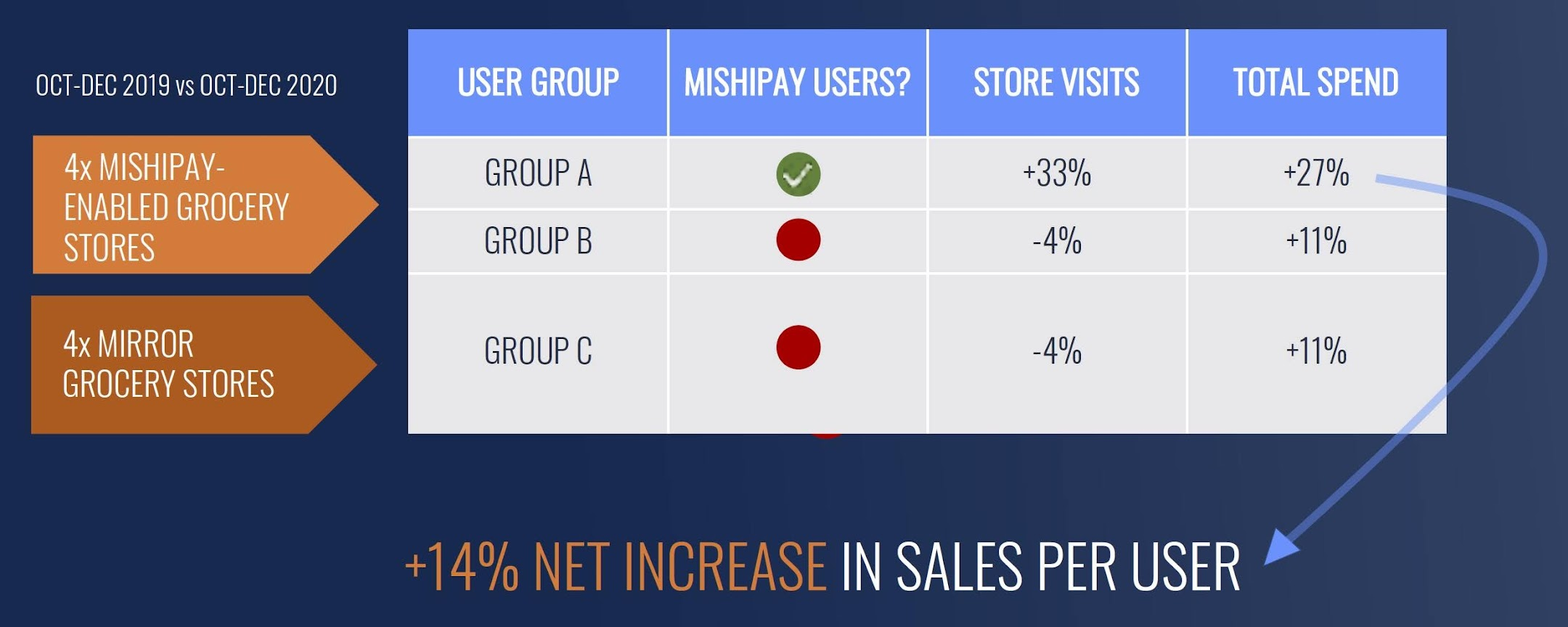 """The """"store visits"""" and """"total spend"""" of user groups A, B, C were then compared between Q4 2019 and Q4 2020, using the loyalty card number of the shopper."""