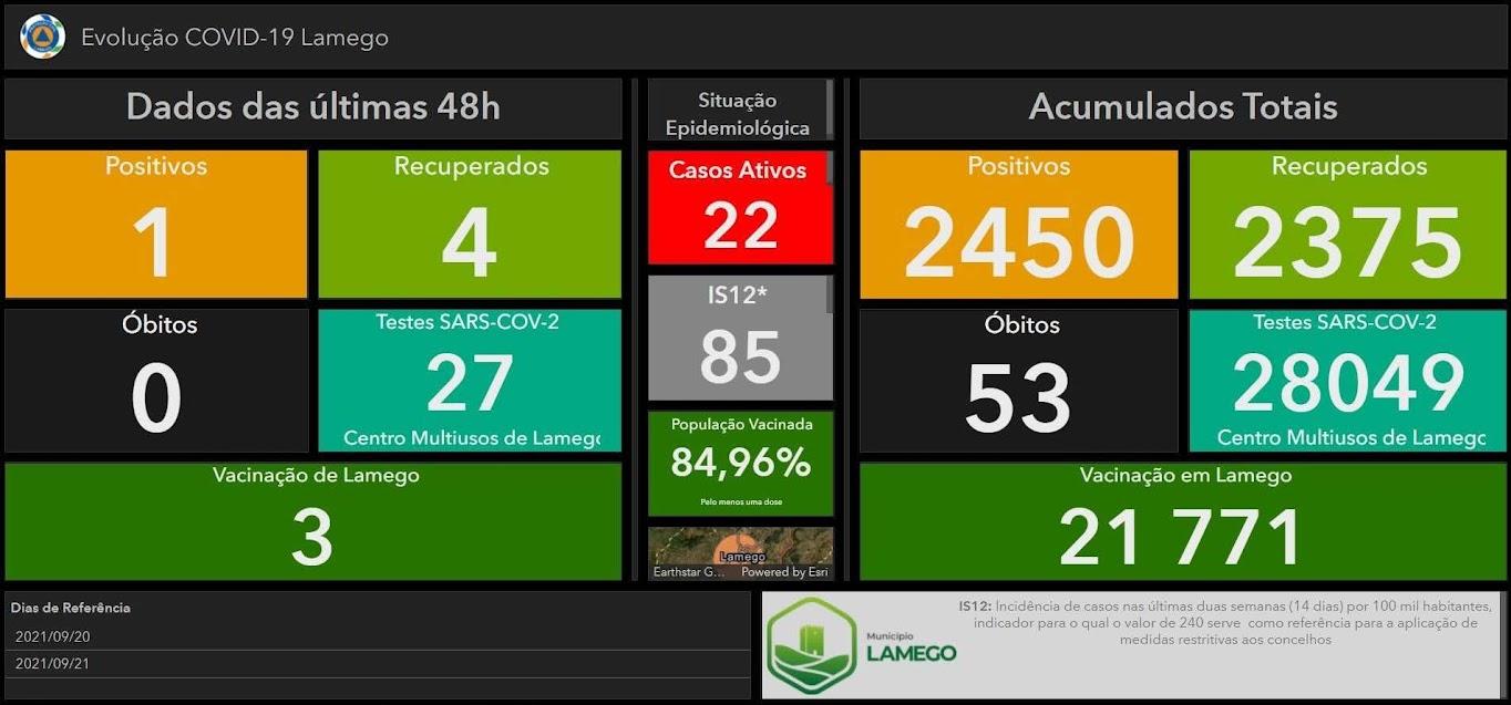 Mais um caso positivo de Covid-19 no Município de Lamego nas últimas 48 horas