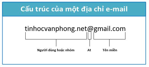 Cấu trúc một địa chỉ email