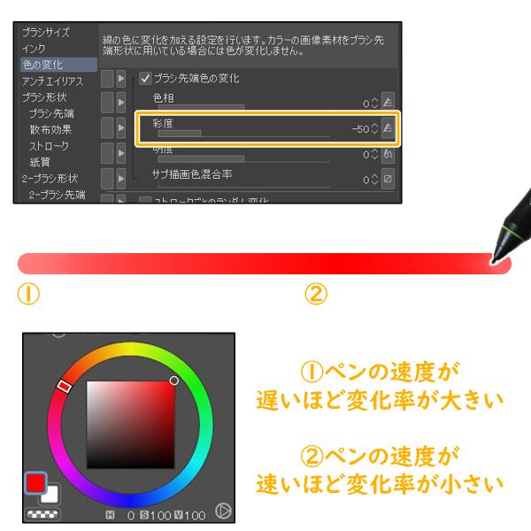 クリスタ「色の変化」の速度による変化