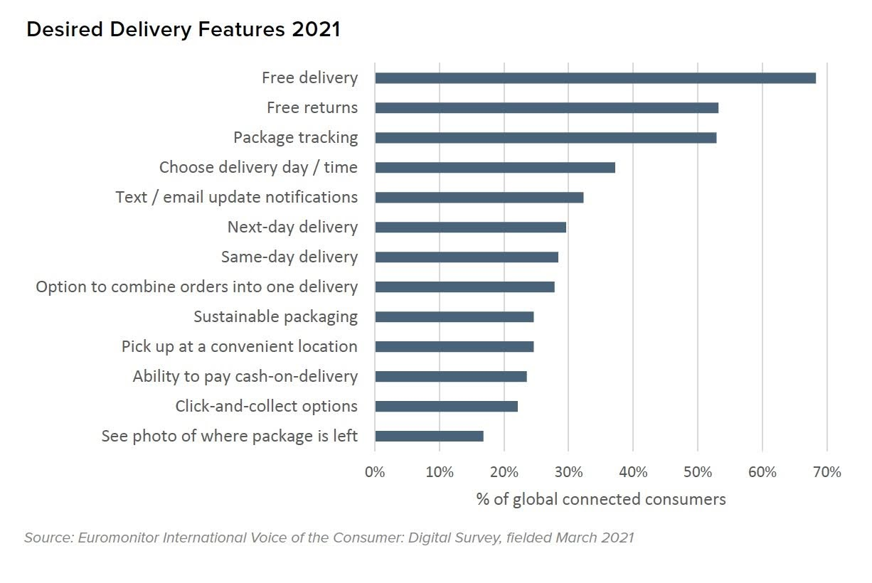 Desired Delivery Features 2021. Source: Euromonitor International Voice of the Consumer: Digital Survey, fielded March 2021
