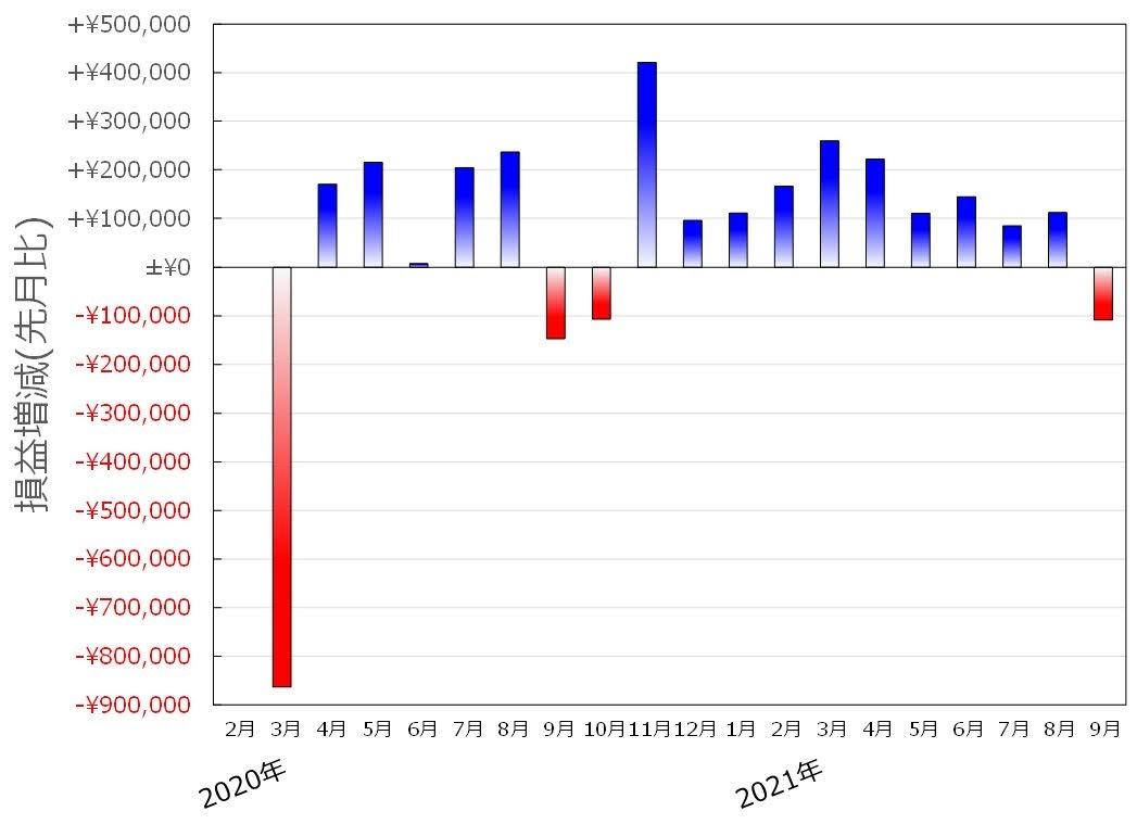 ココ夫の企業型確定拠出年金の月次別損益増減グラフ