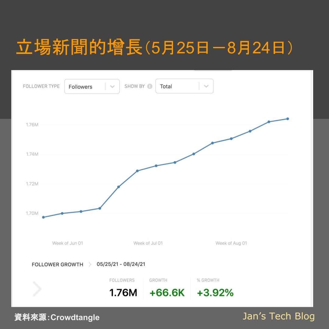 後蘋果時代香港新聞傳媒局勢 - 立場新聞粉絲增長