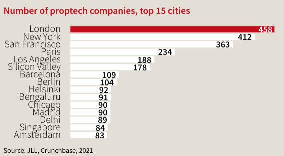Proptech startup funding on track to break industry records in 2021