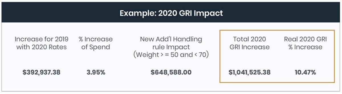 Example: 2020 GRI Impact