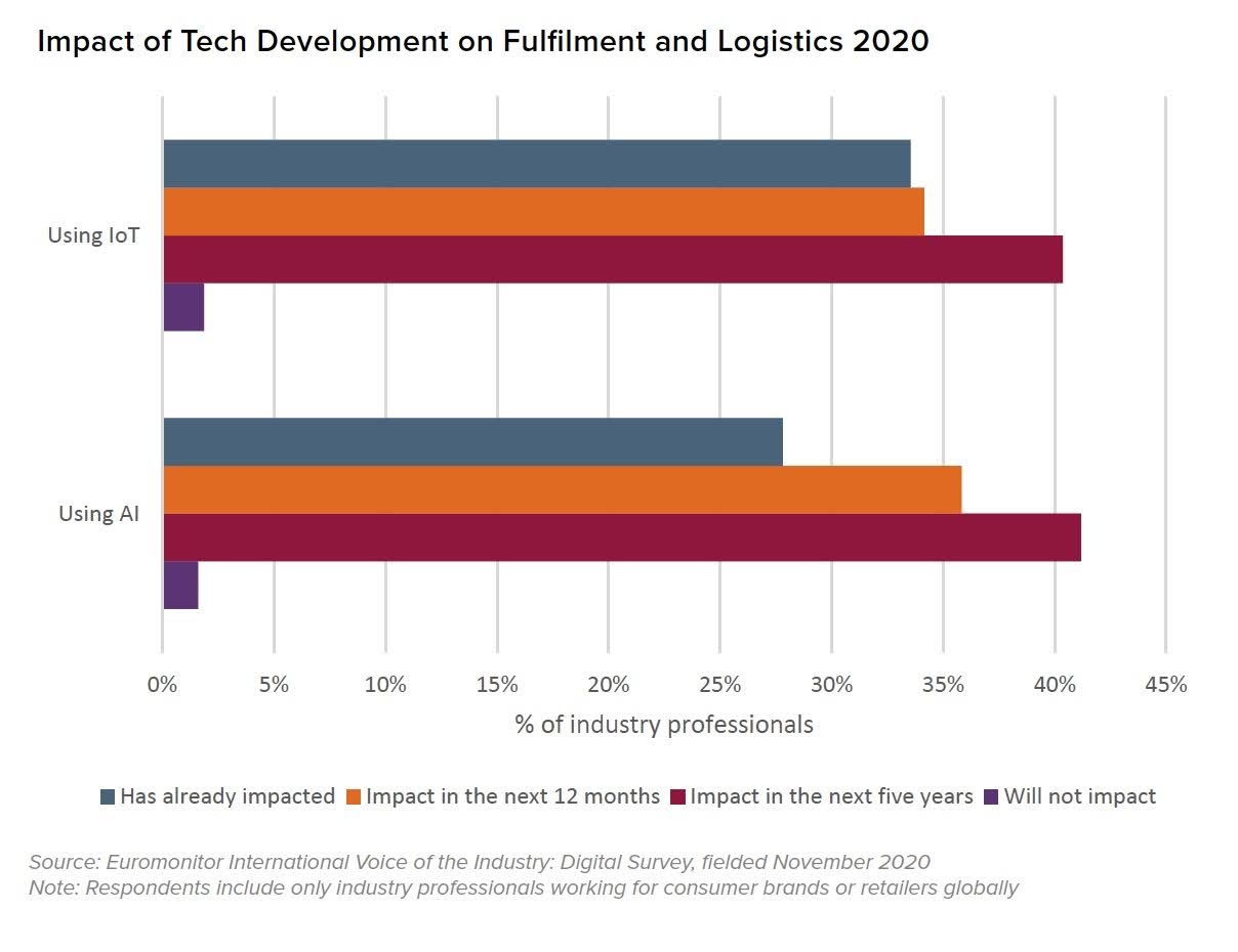 Impact of Tech Development on Fulfilment and Logistics 2020. Source: Euromonitor International Voice of the Industry: Digital Survey, fielded November 2020. Note: Respondents include only industry professionals working for consumer brands or retailers globally