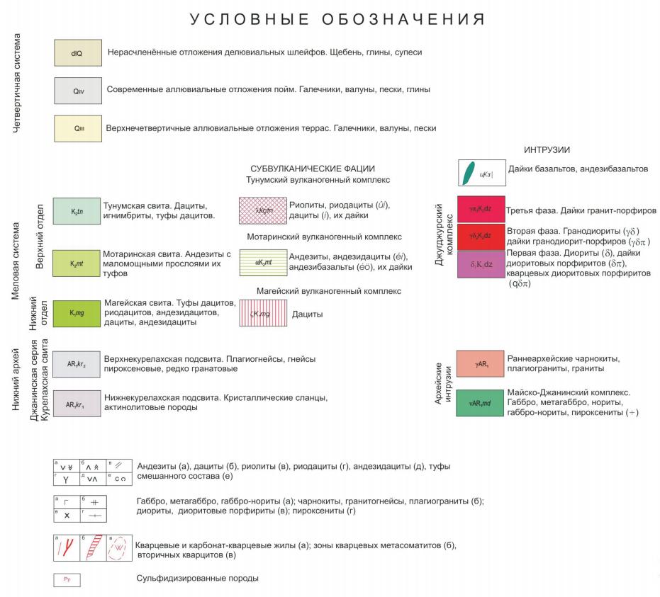 Условные обозначения к карте