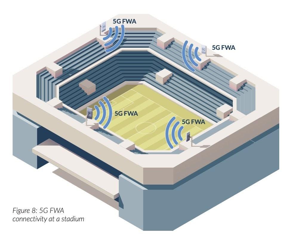Figure 8: 5G FWA connectivity at a stadium