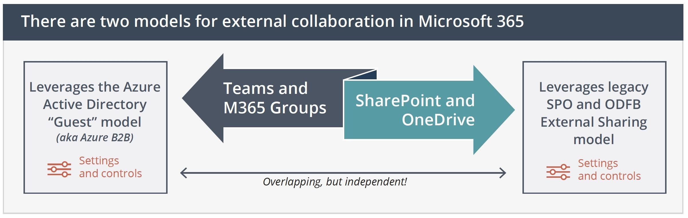 There are two models for external collaboration in Microsoft 365.