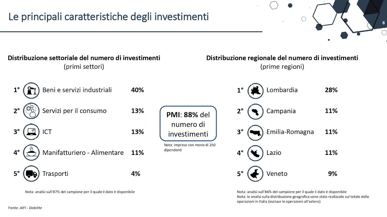 Dati private debt - Fonte AIFI-Deloitte