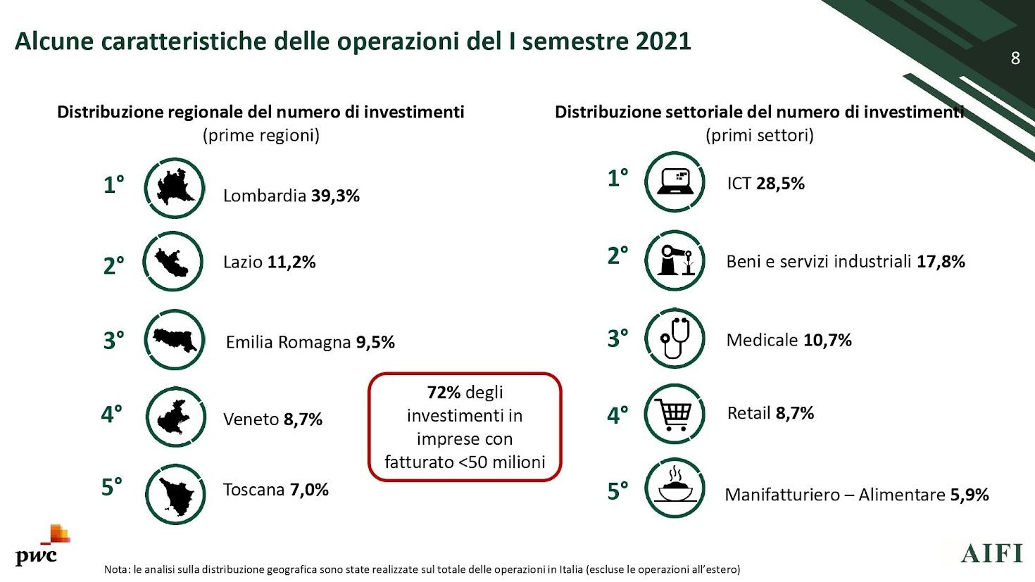 Slide I Semestre 2021 - Foto AIFI-PwC