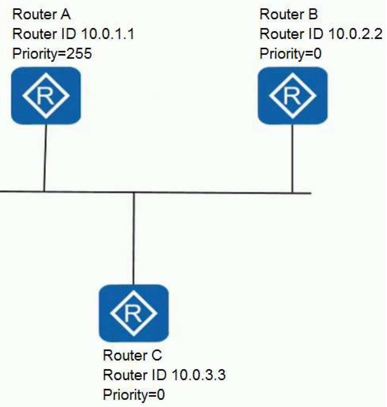 On the network shown in the figure, after the OSPF protocol state is stable, what is the neighbor status between Router A and Router B?