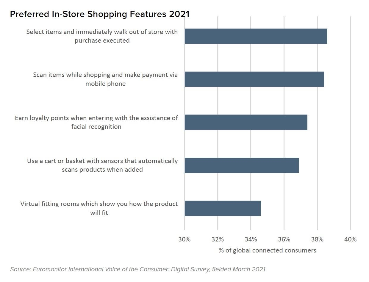 Preferred In-Store Shopping Features 2021. Source: Euromonitor International Voice of the Consumer: Digital Survey, fielded March 2021