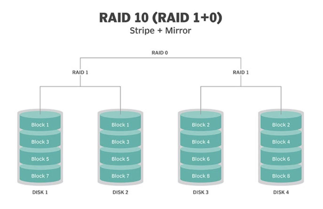 What is RAID 10 (RAID 1+0)?