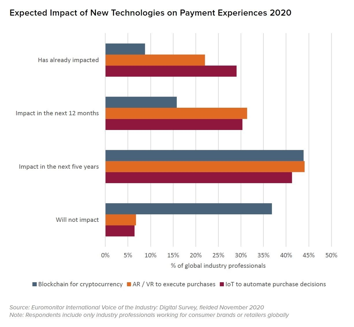 Expected Impact of New Technologies on Payment Experiences 2020. Source: Euromonitor International Voice of the Industry: Digital Survey, fielded November 2020. Note: Respondents include only industry professionals working for consumer brands or retailers globally