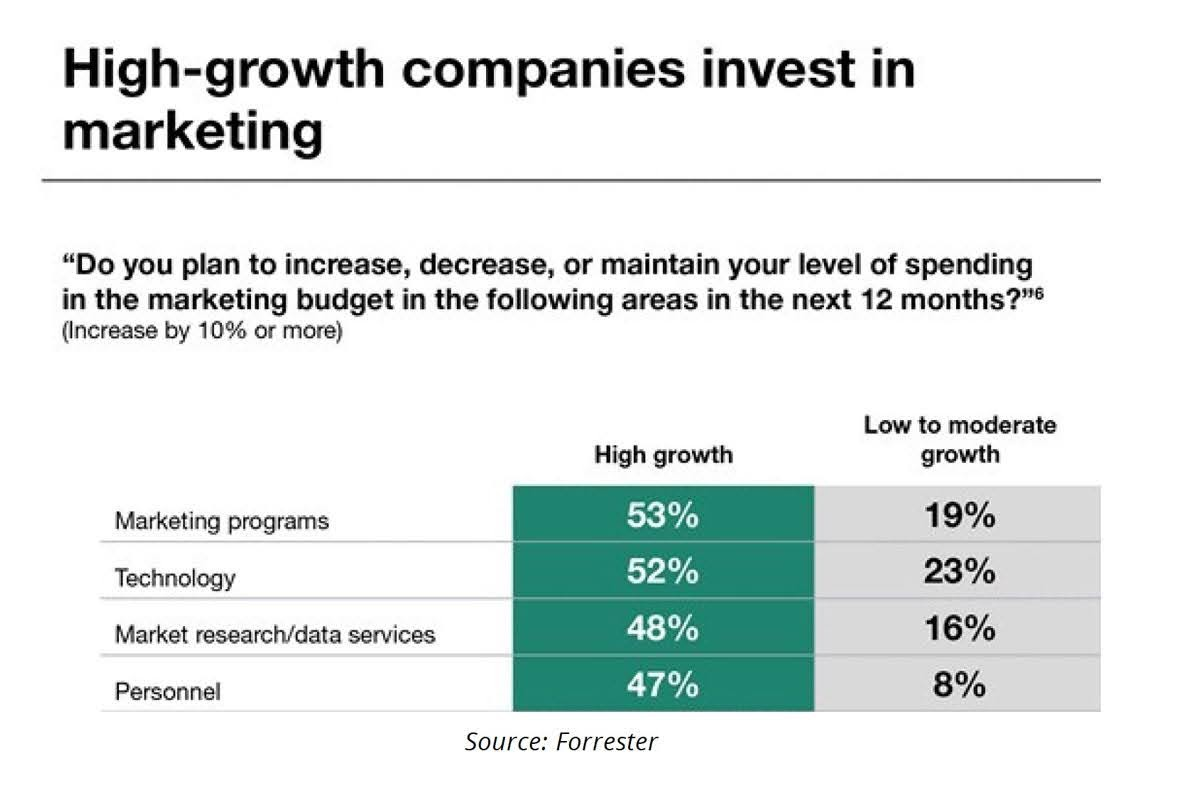 High-growth companies invest in marketing