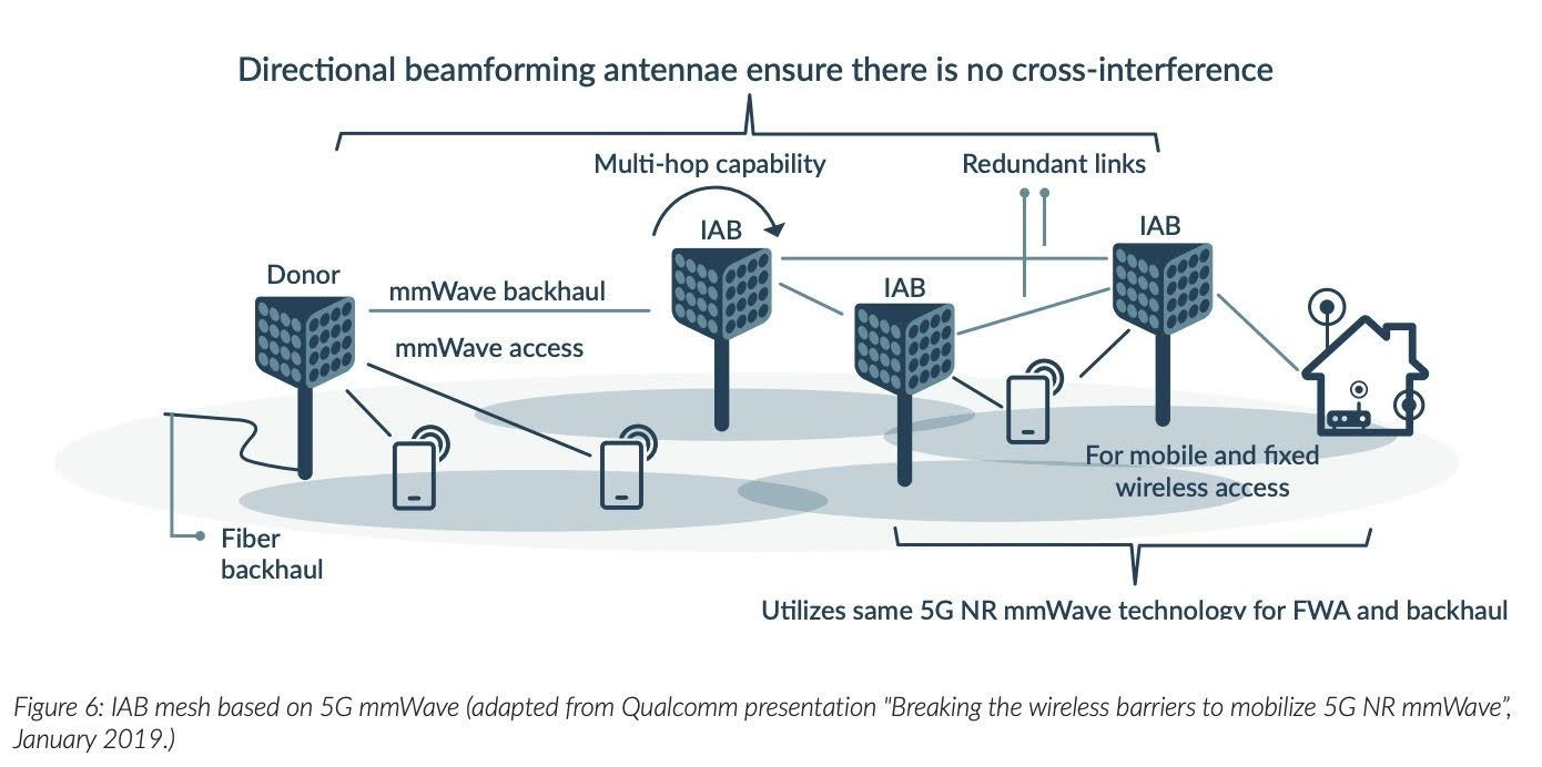 """Figure 6: IAB mesh based on 5G mmWave (adapted from Qualcomm presentation """"Breaking the wireless barriers to mobilize 5G NR mmWave"""", January 2019.)"""