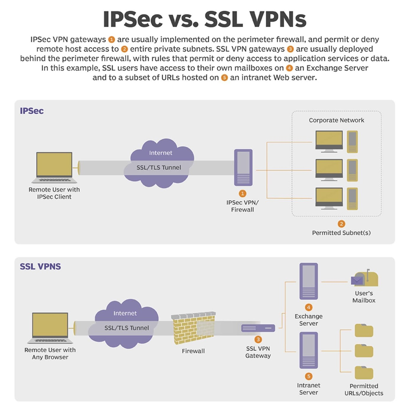 What are the differences between IPsec VPN and SSL VPN?