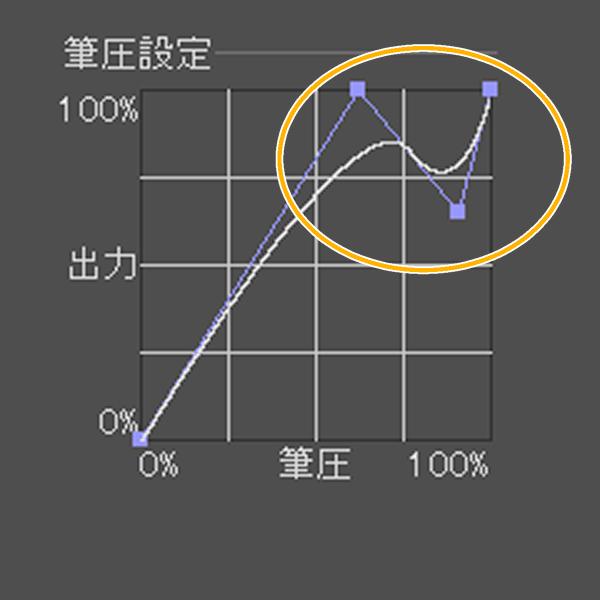クリスタの筆圧設定グラフ(調整例)