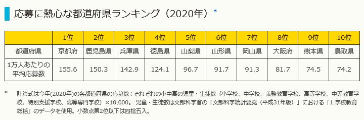 応募に熱心な都道府県ランキング2020
