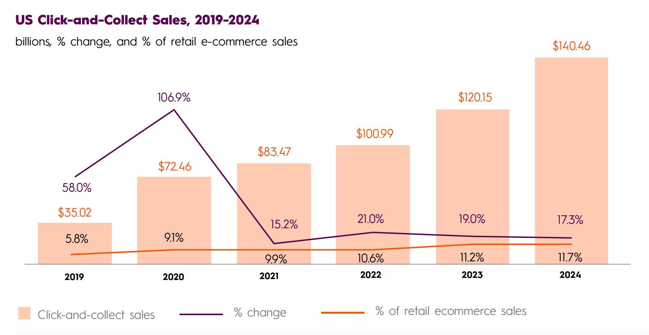 US Click-and-Collect Sales, 2019-2024. Billions, % change, and % of retail e-commerce sales