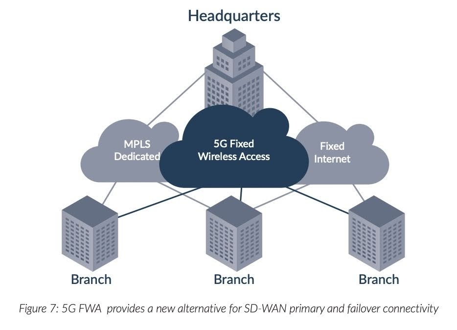 Figure 7: 5G FWA provides a new alternative for SDWAN primary and failover connectivity