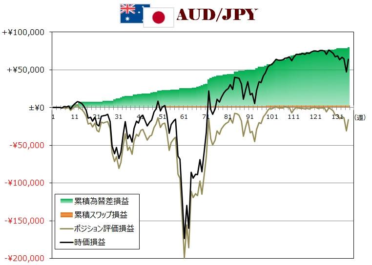 ココのトラリピAUD/JPY週次グラフ