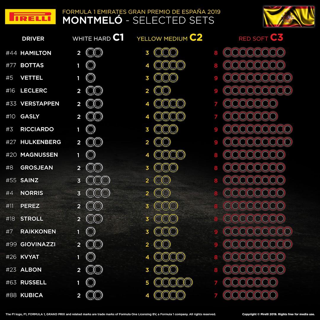F1第5戦スペインGP選択タイヤ