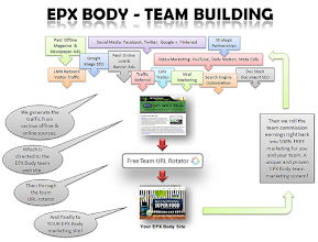 Photo: How EPX Body Team generates free targeted traffic for you and your team.