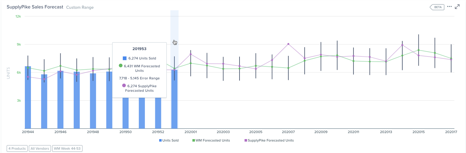 Retail Intelligence – SupplyPike Sales Forecast