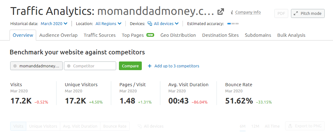 Traffic analysis of the website of Mama and Papa Money.