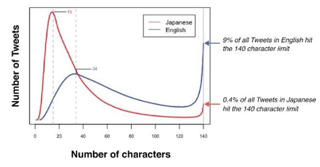 Gráfica comparativa de idiomas en twitter