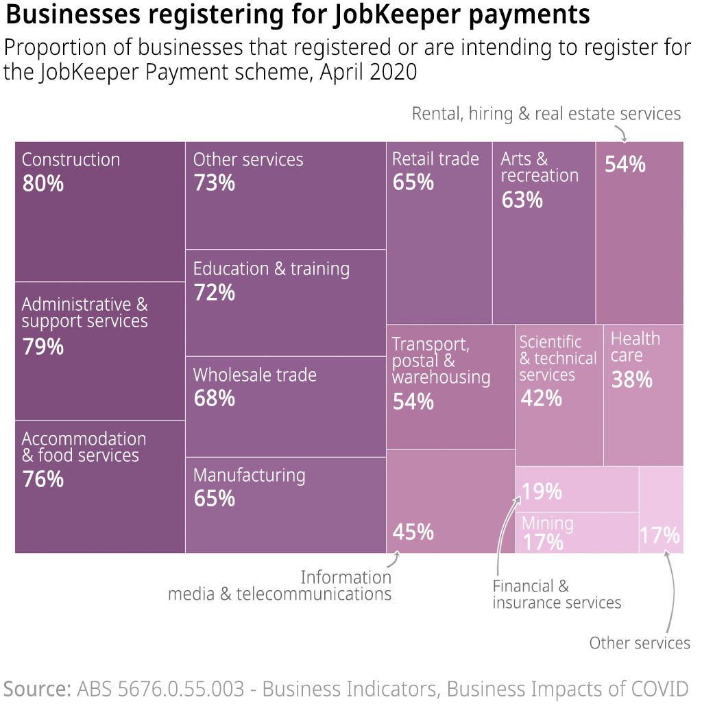 The proportion of businesses by industry sector who have registered (or are intending to register) for JobKeeper payments, as at April 2020.