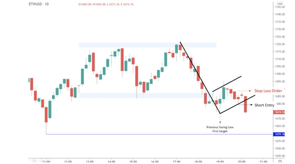 Swing low after stop loss