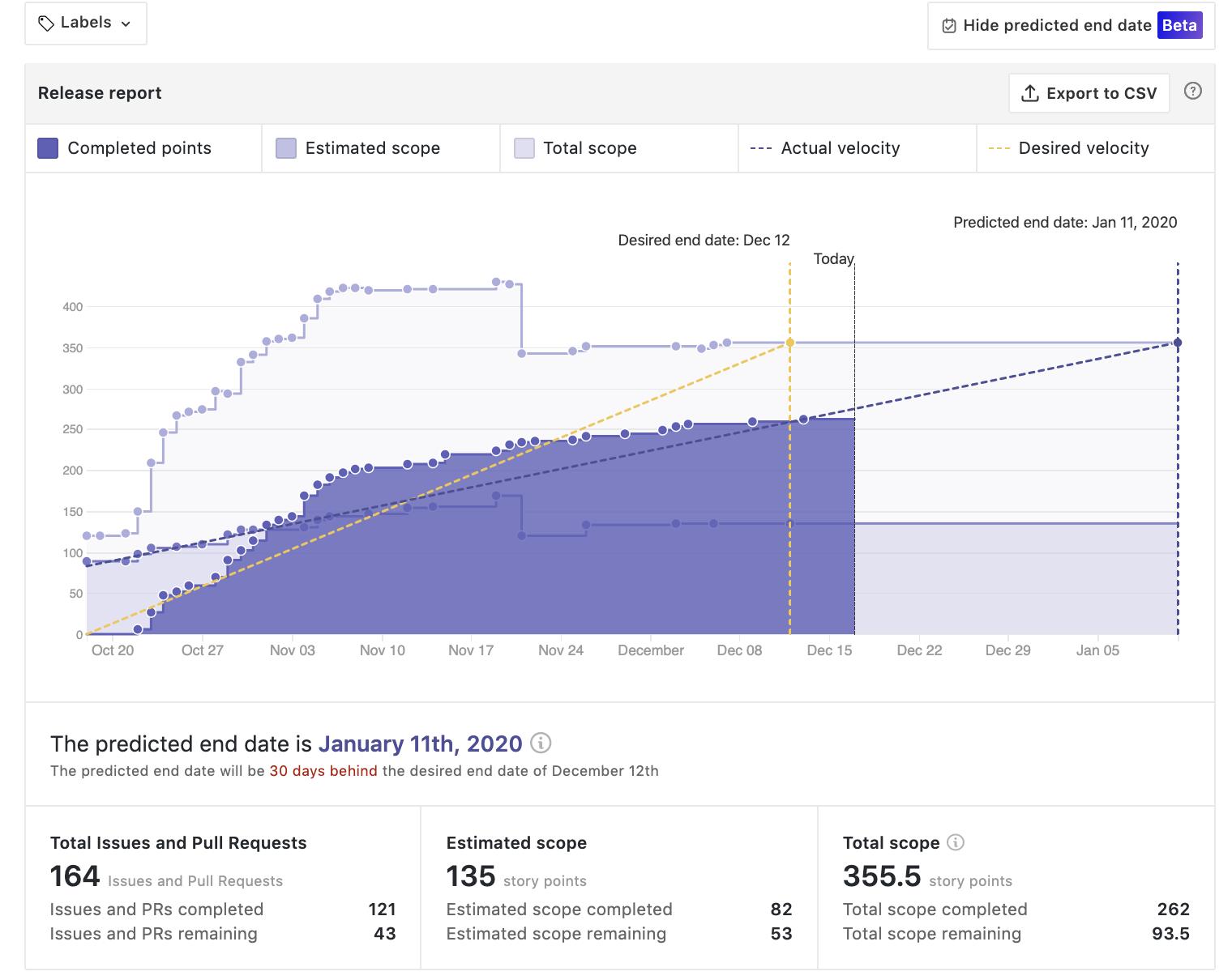 agile release report created with ZenHub