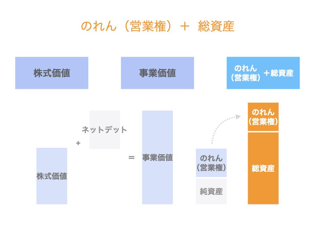 のれん(営業権)+総資産