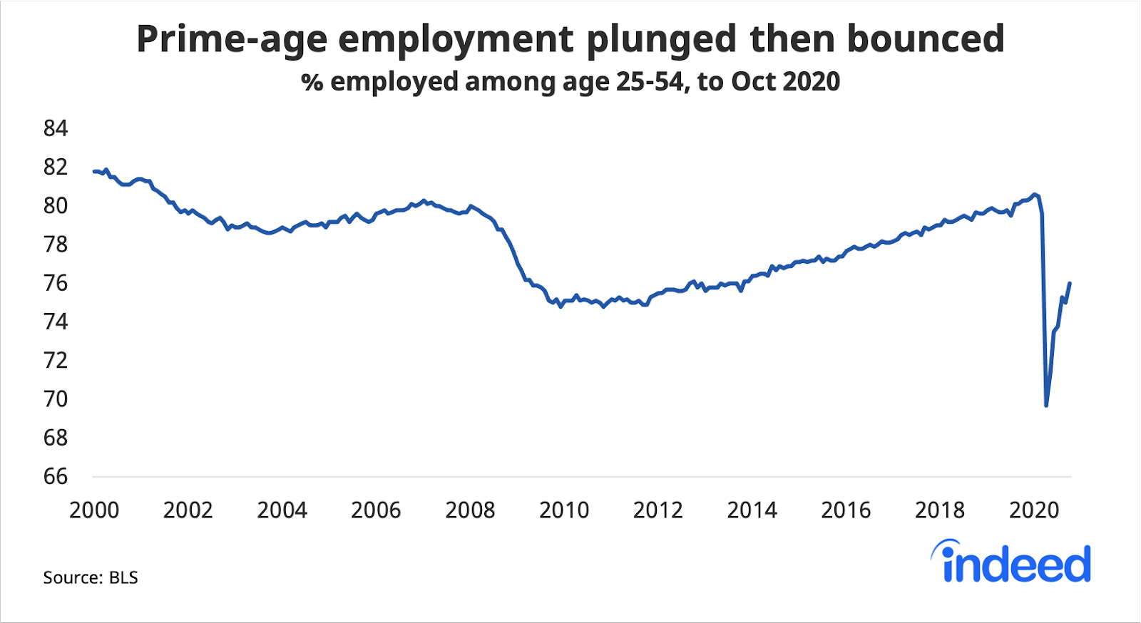 Line graph showing prime age employment plunged then bounced back this year