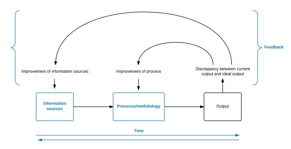The PIL model