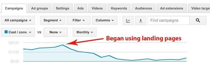 disruptive-advertising-cost-per-lead.jpg