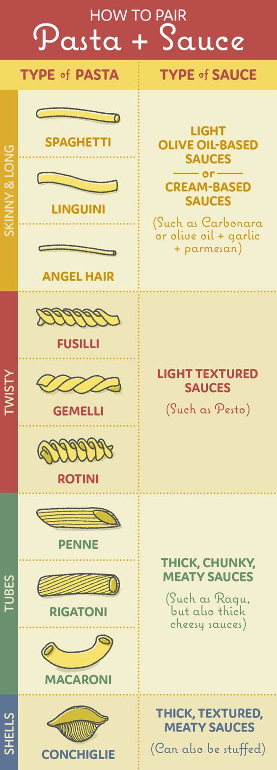 pasta shapes and sauce