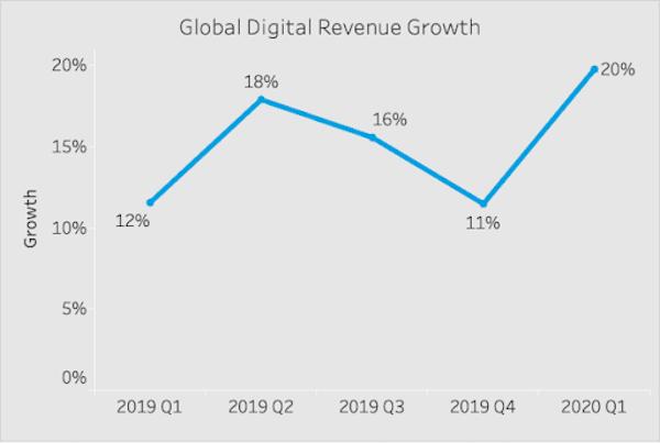 Global digital revenue growth