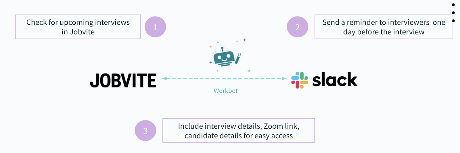 A workflow automation that reminds employees about upcoming interviews and provides them with the resources they need to prepare for any