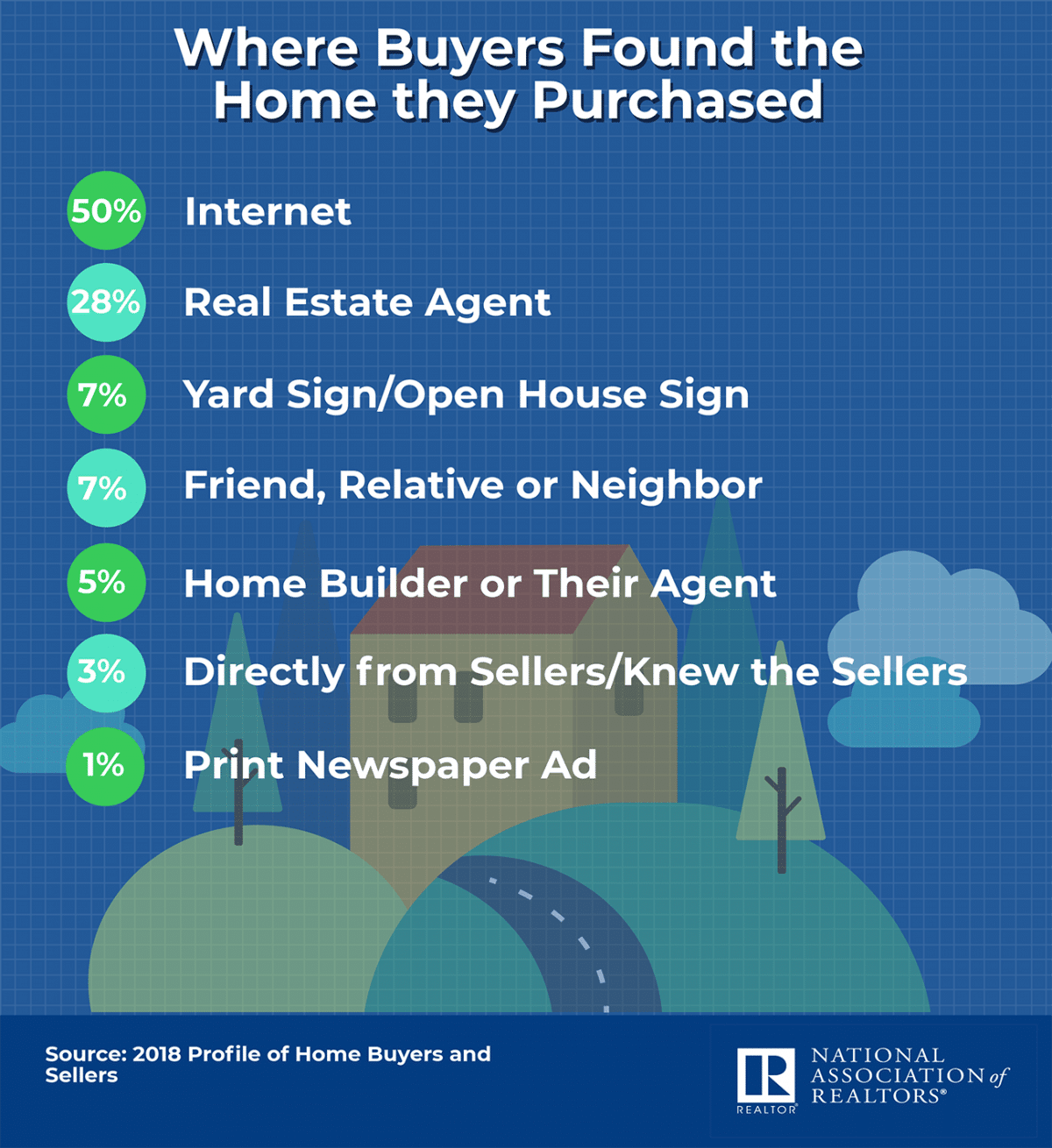 where buyers found the home they purchased