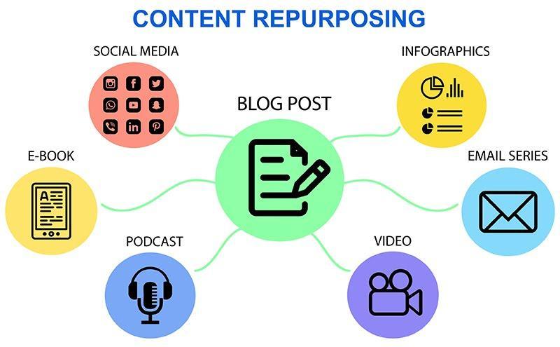 content repurpose types