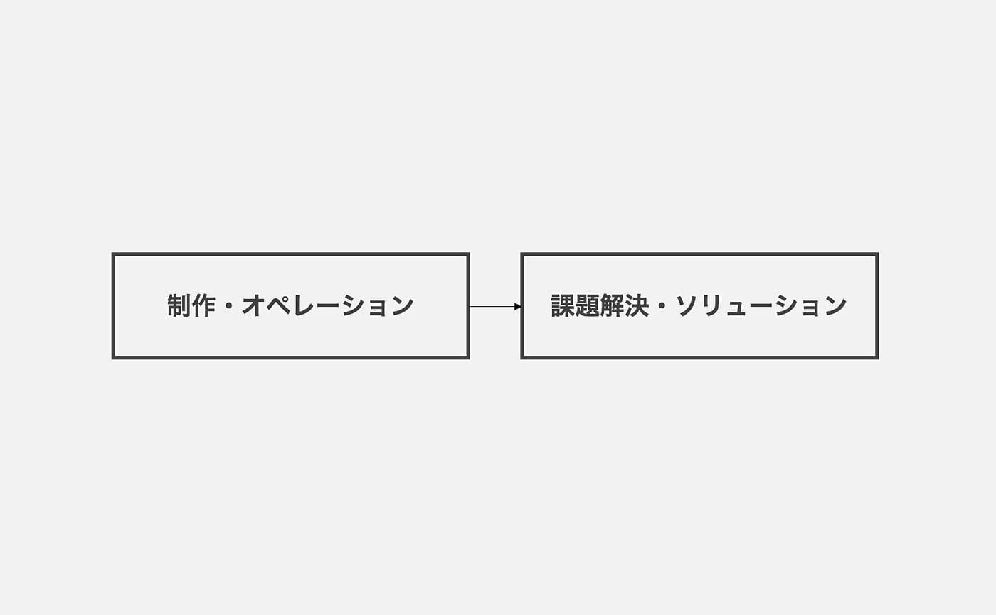 制作・オペレーション→課題解決・ソリューション