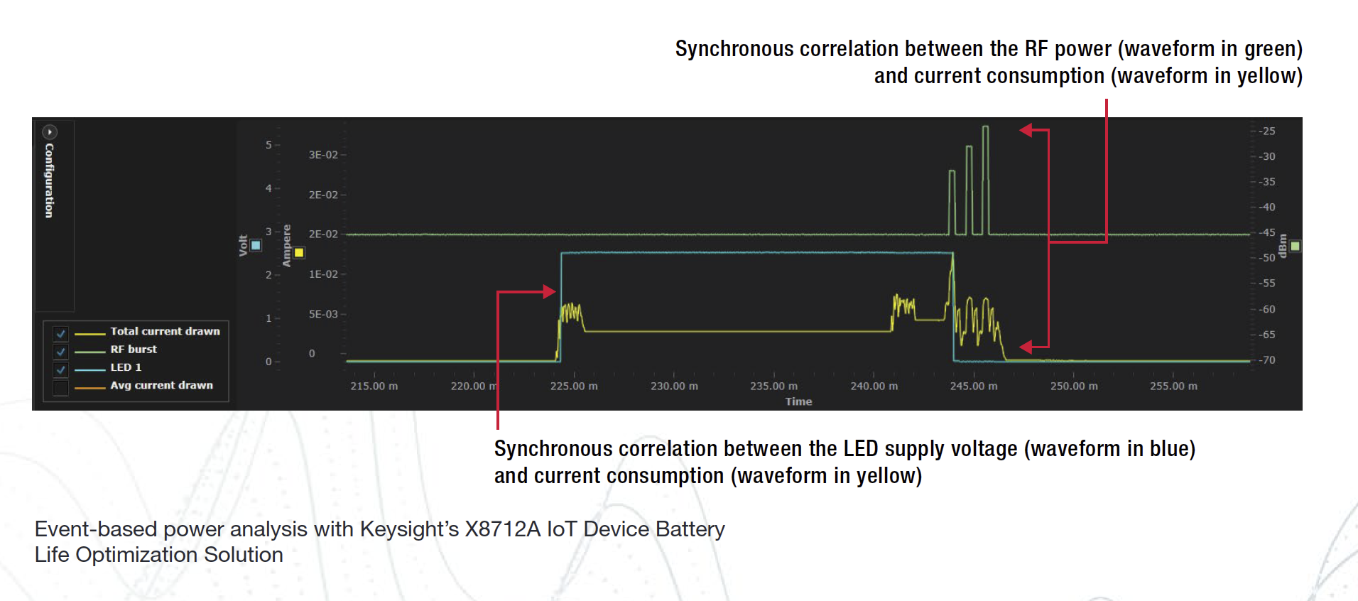 Event-based power analysis with Keysight's X8712A IoT Device Battery Life Optimization Solution