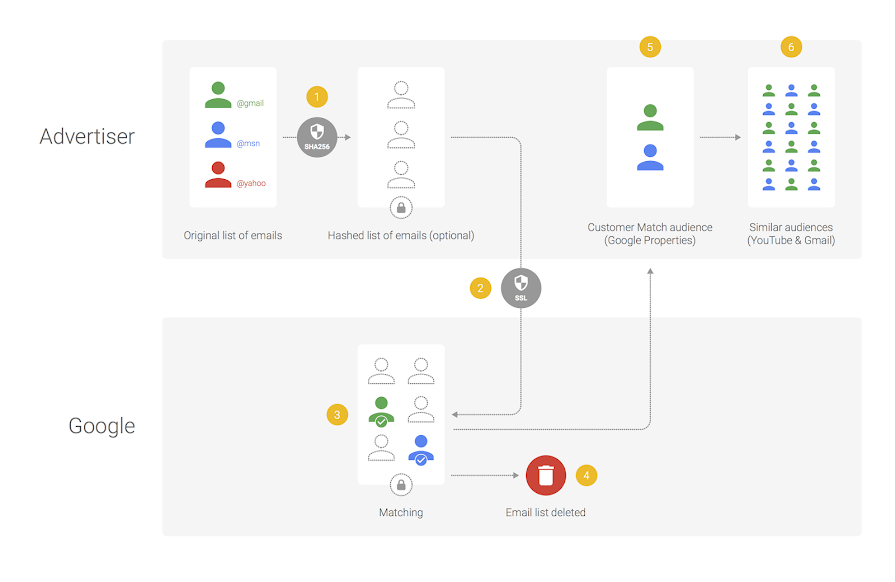 Encrypting Emails For Google AdWords Customer Match | Bounteous