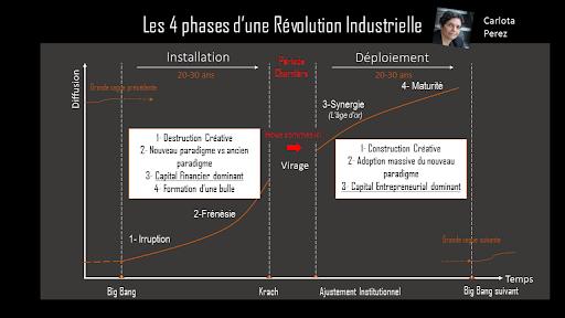 Les 4 étapes d'une Révolution Industrielle