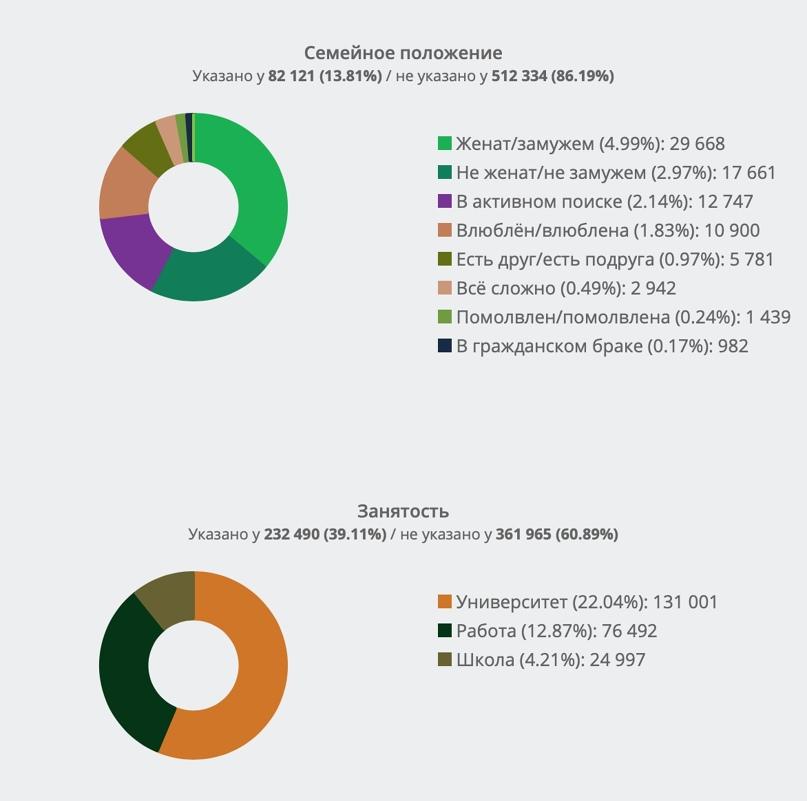 Сравнительный анализ демографических портретов целевой аудитории А.Навального во ВКонтакте. Часть 4., изображение №4